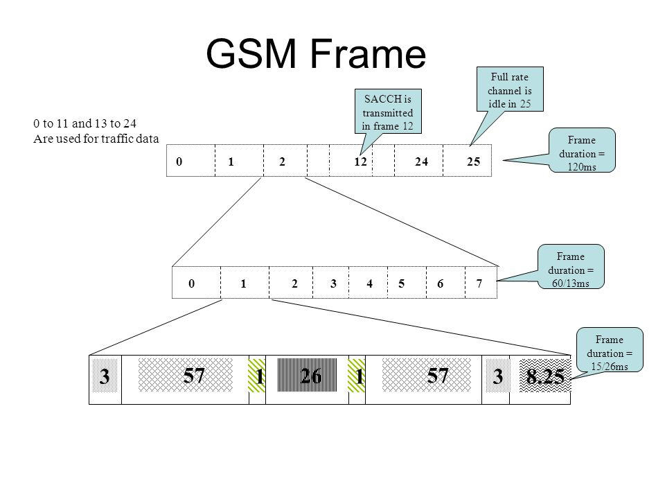 GSM Frame Full rate channel is idle in 25. SACCH is transmitted in frame to 11 and 13 to 24.
