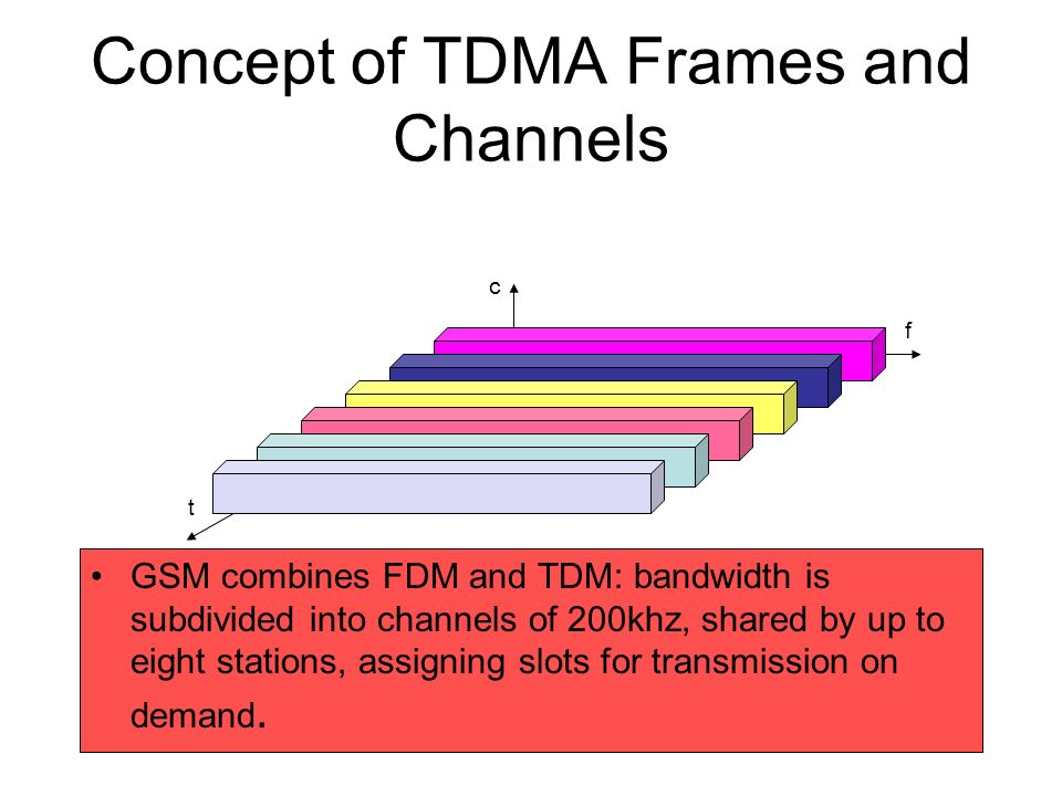 Concept of TDMA Frames and Channels