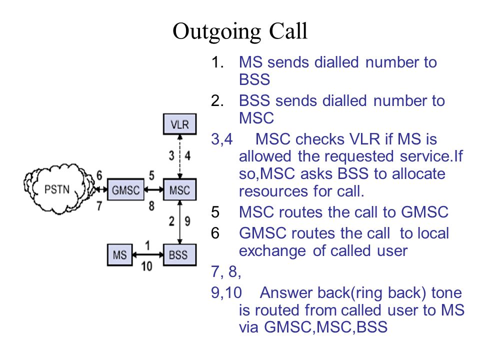 Outgoing Call MS sends dialled number to BSS