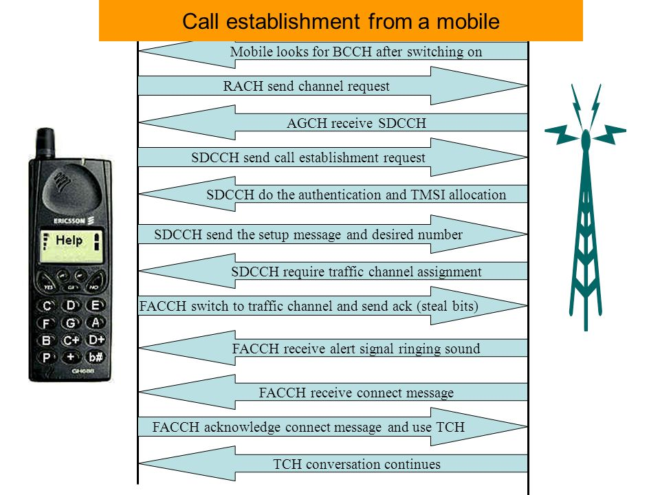 Call establishment from a mobile