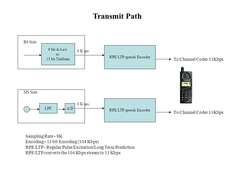 Transmit Path To Channel Coder 13Kbps To Channel Coder 13Kbps
