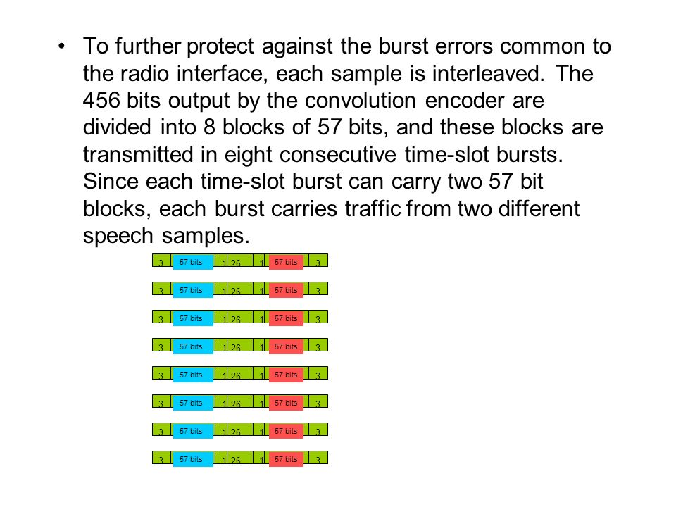 To further protect against the burst errors common to the radio interface, each sample is interleaved. The 456 bits output by the convolution encoder are divided into 8 blocks of 57 bits, and these blocks are transmitted in eight consecutive time-slot bursts. Since each time-slot burst can carry two 57 bit blocks, each burst carries traffic from two different speech samples.
