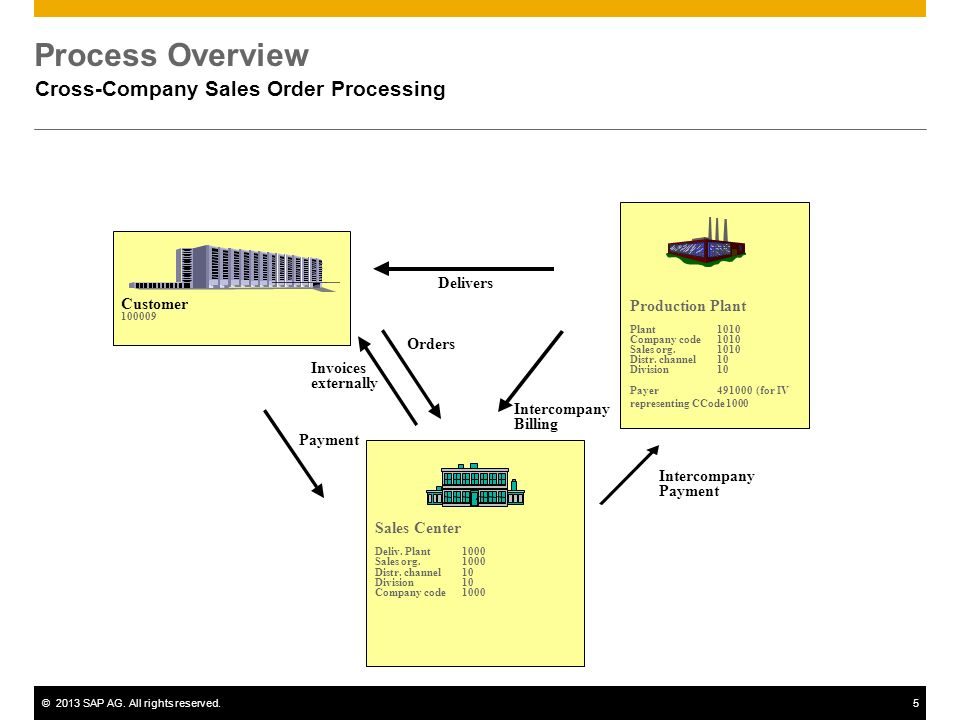 Cross-Company Sales Order Processing - ppt video online download