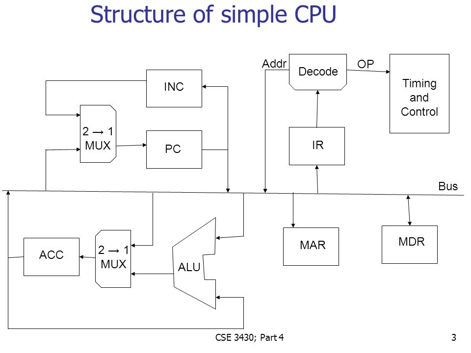 Astounding How Does The Cpu Work Cpus Program Counter Pc Register Has Wiring 101 Capemaxxcnl