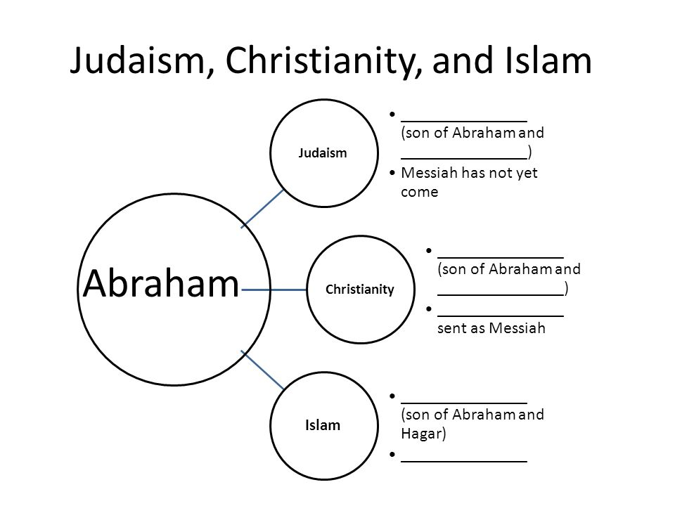 The Story Of Abraham Ibrahim Ppt Video Online Download