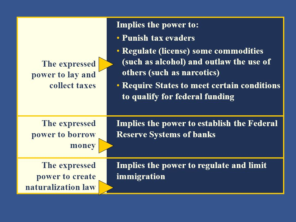 More Examples Of Implied Powers Ppt Video Online Download