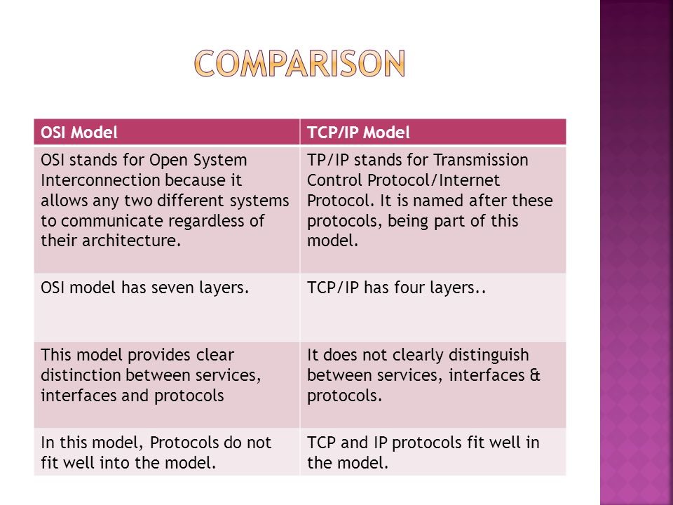 Tcp ip vs osi model diagram complete wiring diagrams comparison between osi tcp ip model ppt video online download rh slideplayer com osi model cheat sheet difference between tcp ip and osi model diagram ccuart Image collections