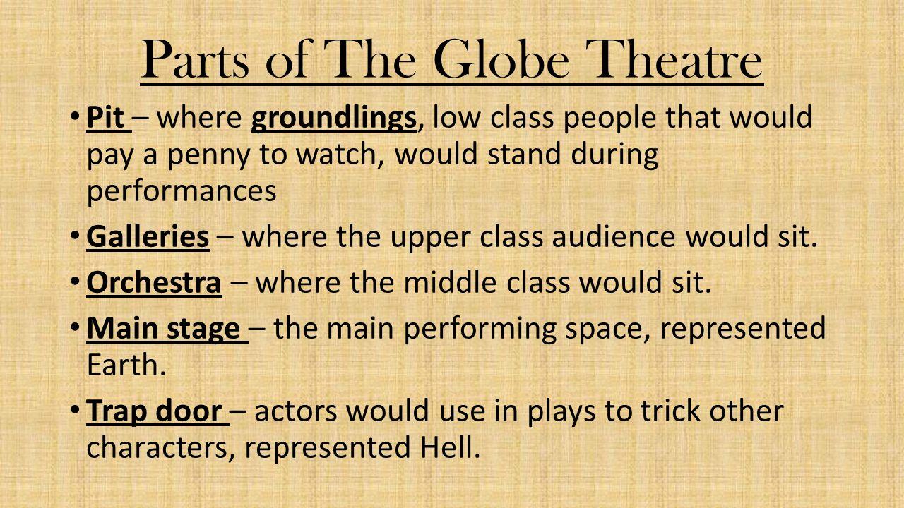 Image result for elizabethan globe theatre school