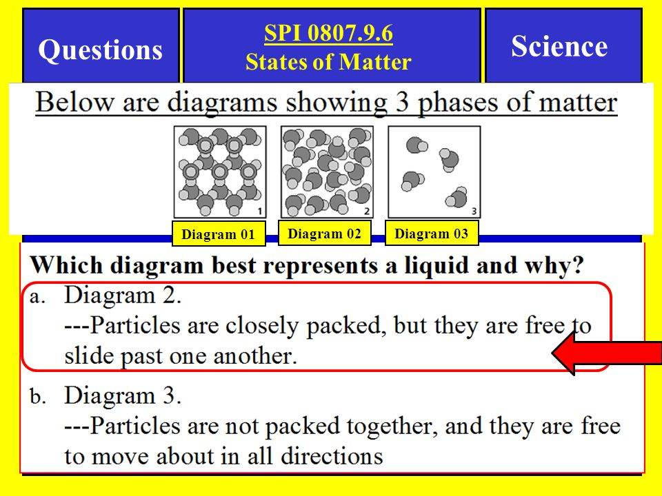 Notes Science Tennessee Spi Objective Essential Questions Ppt