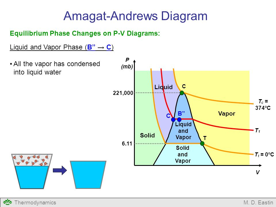 Phase Diagram For Water Short Video Block And Schematic Diagrams