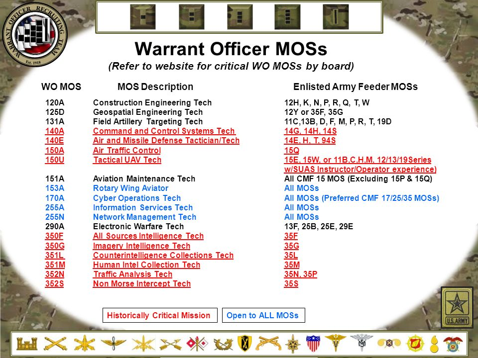 Warrant Officer Moss Refer To Website For Critical Wo Moss By Board