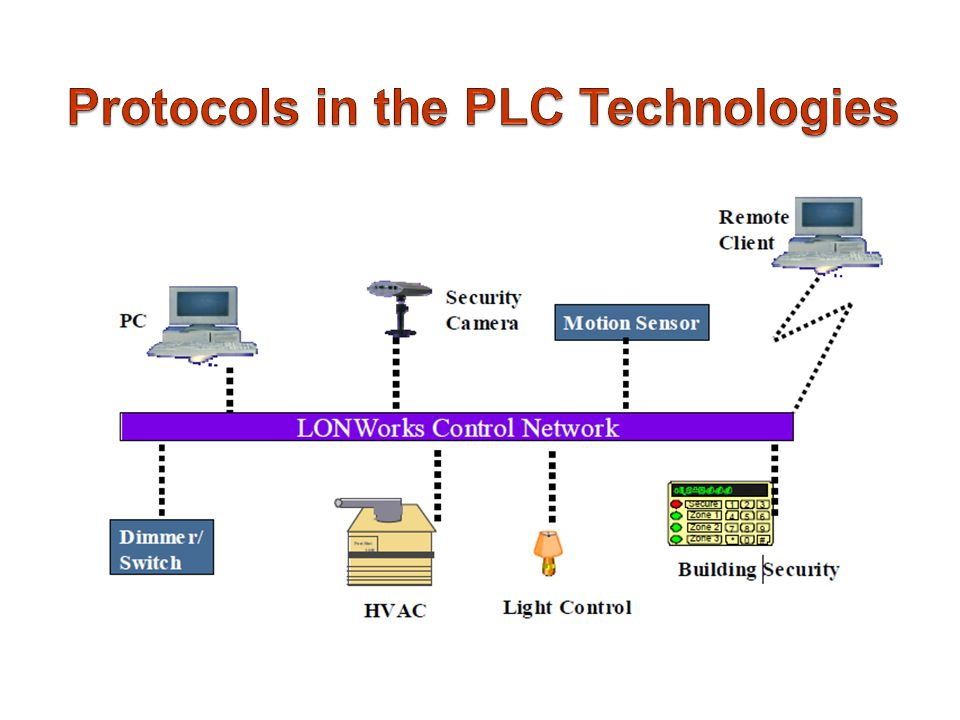 Protocols in the PLC Technologies - ppt video online download