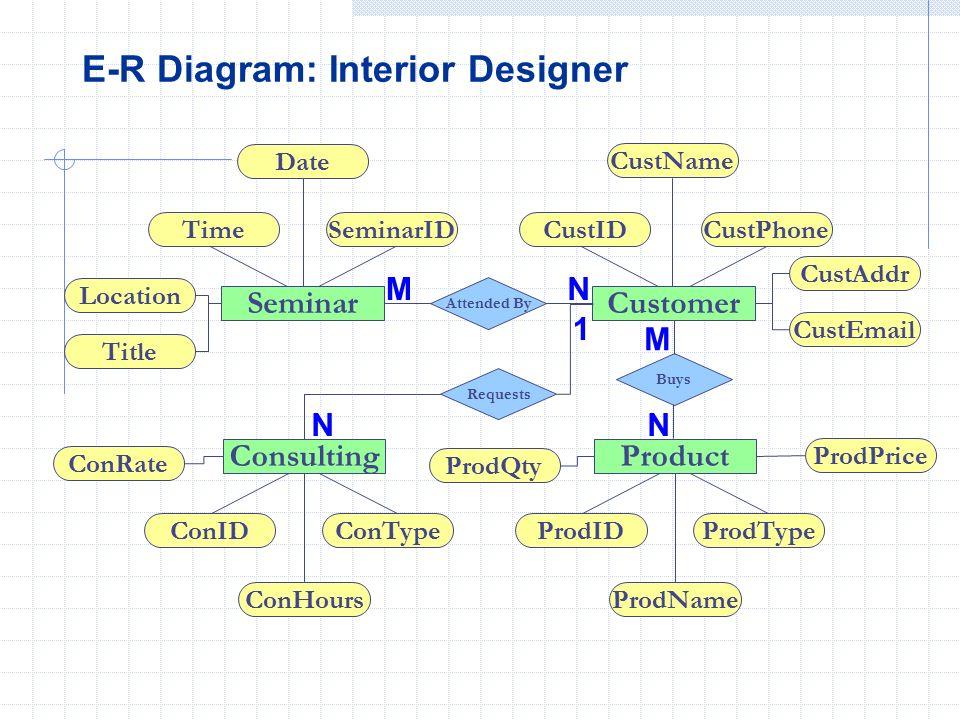 Er schema designer wire center database logical design ppt video online download rh slideplayer com er schema example er schema diagram ccuart Gallery
