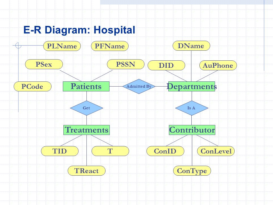 Database logical design ppt video online download e r diagram hospital patients departments treatments contributor ccuart Image collections