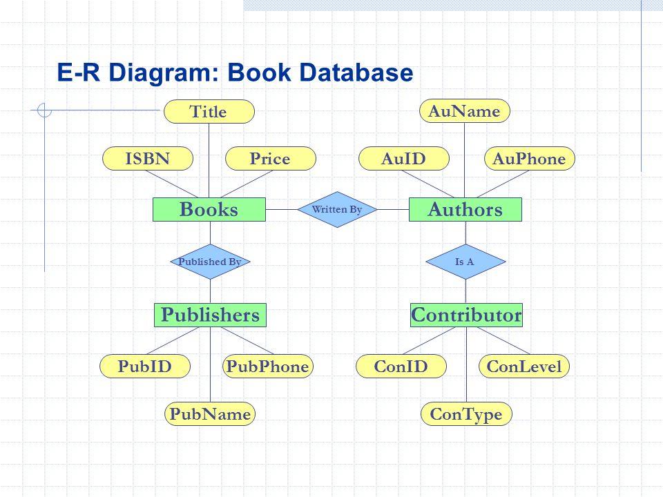 Database logical design ppt video online download 9 e r diagram book database ccuart Gallery