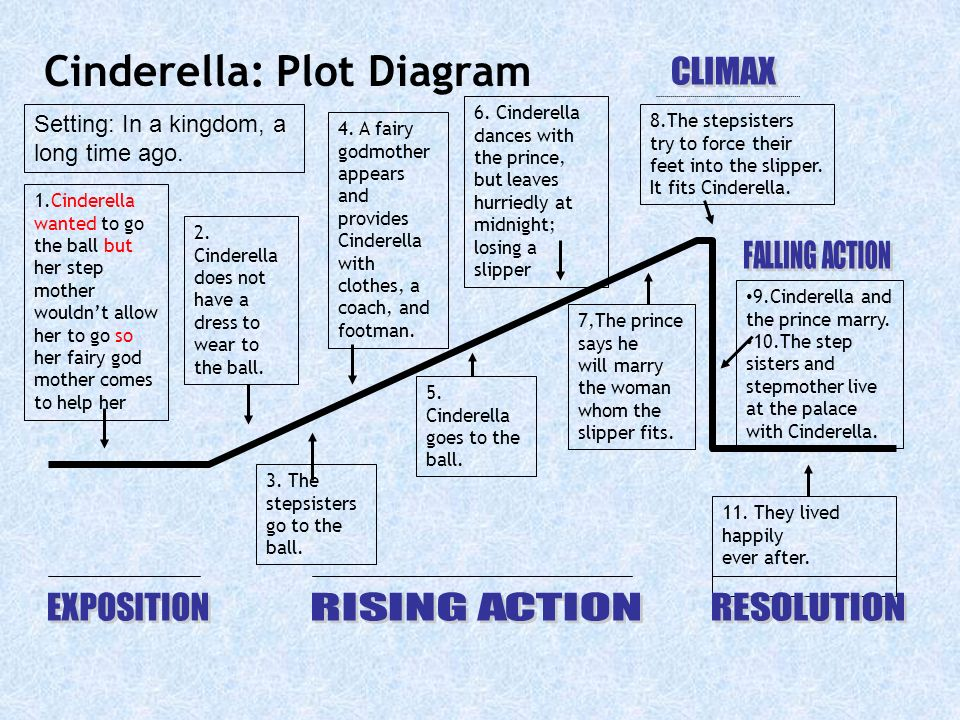 Cinderella plot diagram trusted wiring diagram elements of literature what makes a good story ppt video online plot chart diagram cinderella plot diagram ccuart Choice Image