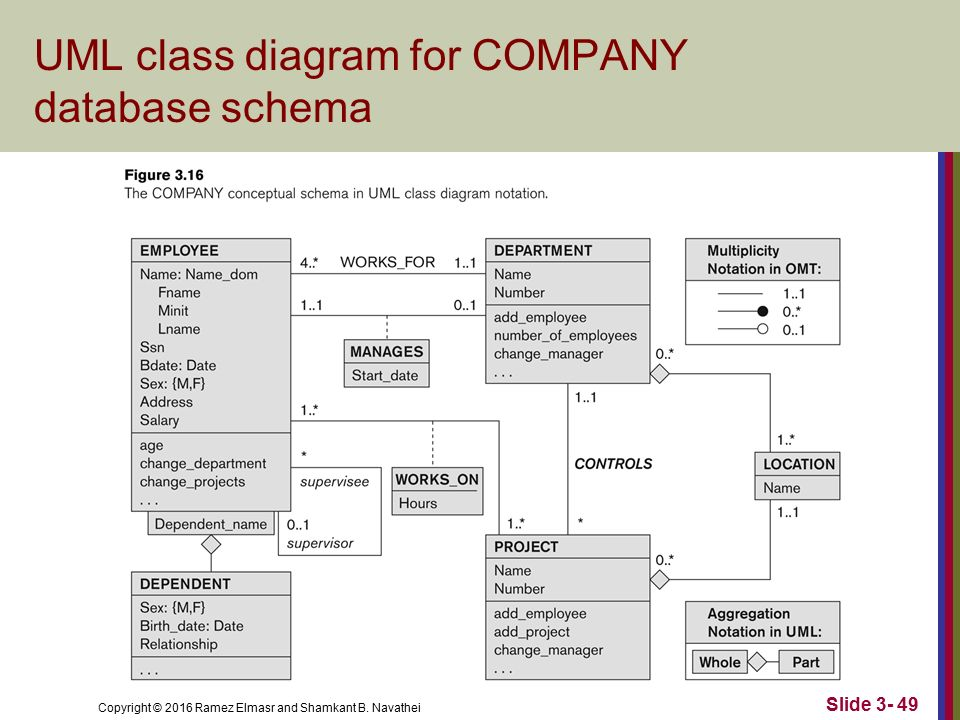 Data modeling using the entity relationship er model ppt video 49 uml class diagram for company database schema ccuart Images