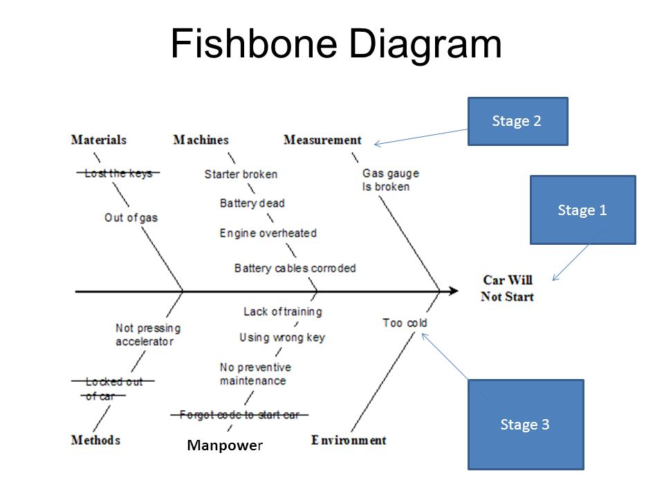 Ib business management ppt video online download 6 fishbone diagram stage 2 stage 1 stage 3 manpower ccuart Images