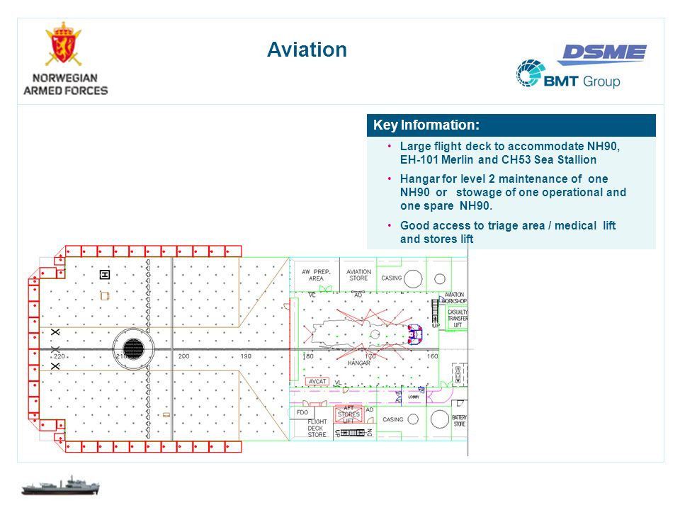 Aviation Key Information: