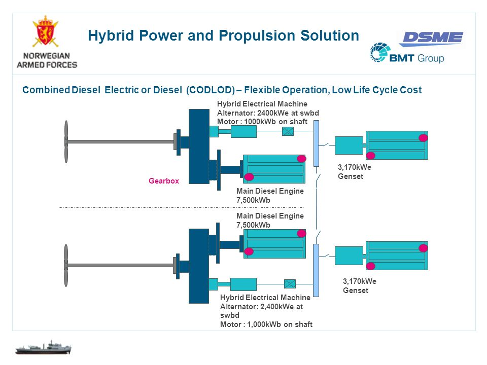 Hybrid Power and Propulsion Solution