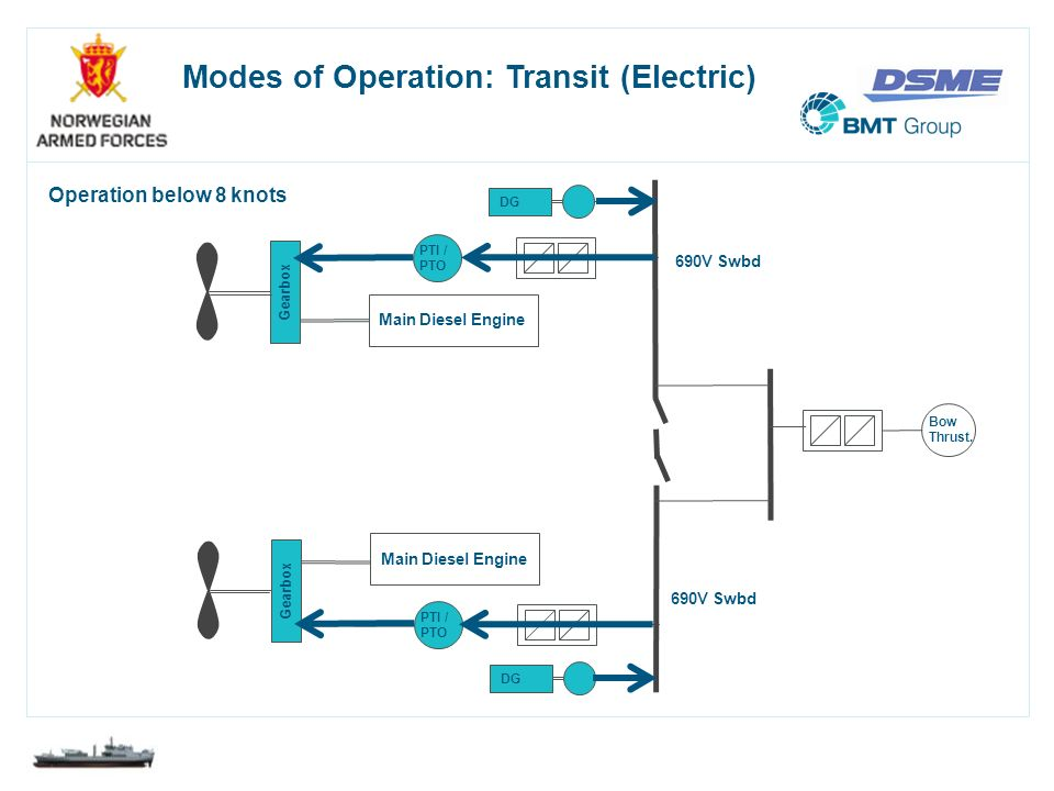 Modes of Operation: Transit (Electric)