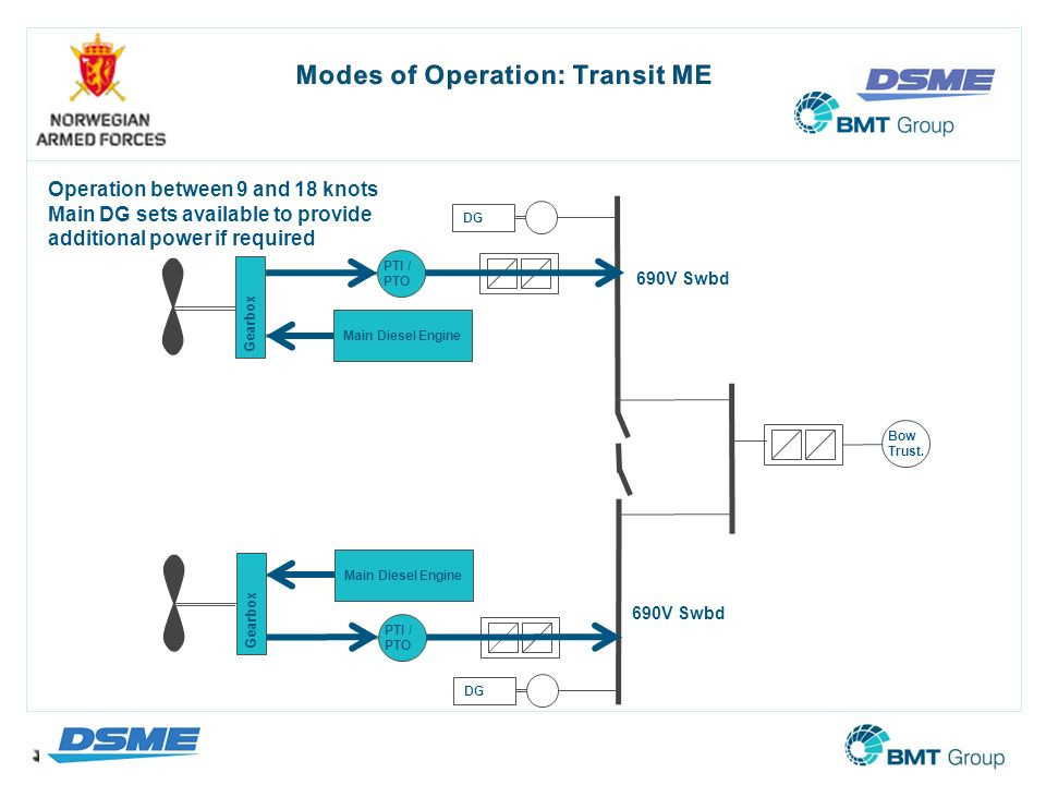 Modes of Operation: Transit ME