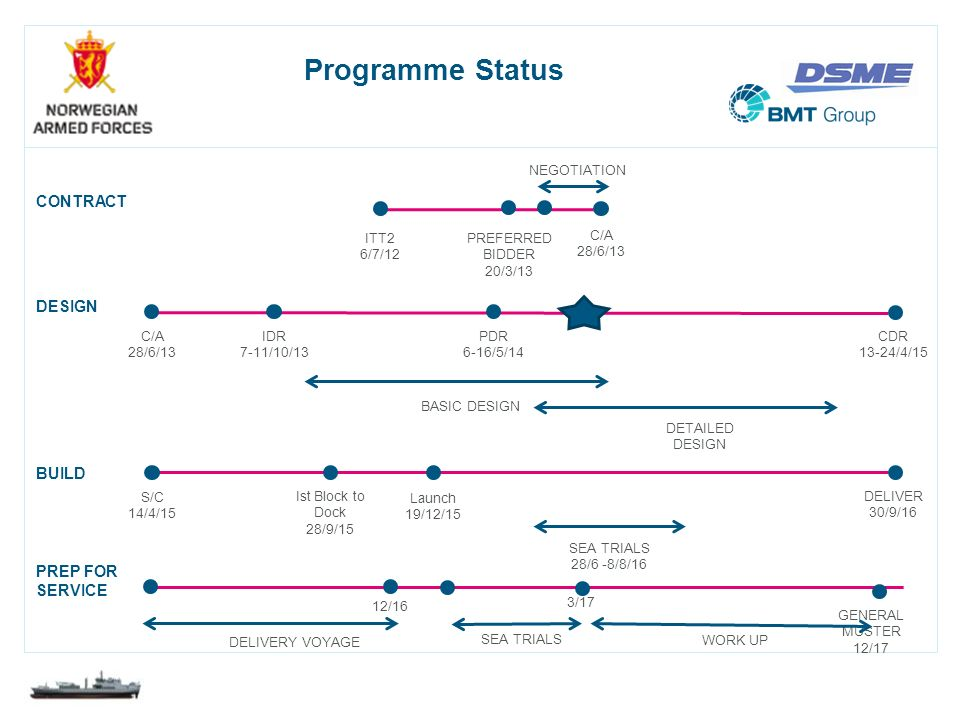 Programme Status CONTRACT DESIGN BUILD So where are we now