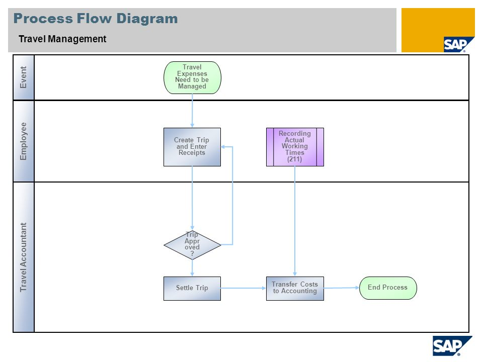 5 process flow diagram