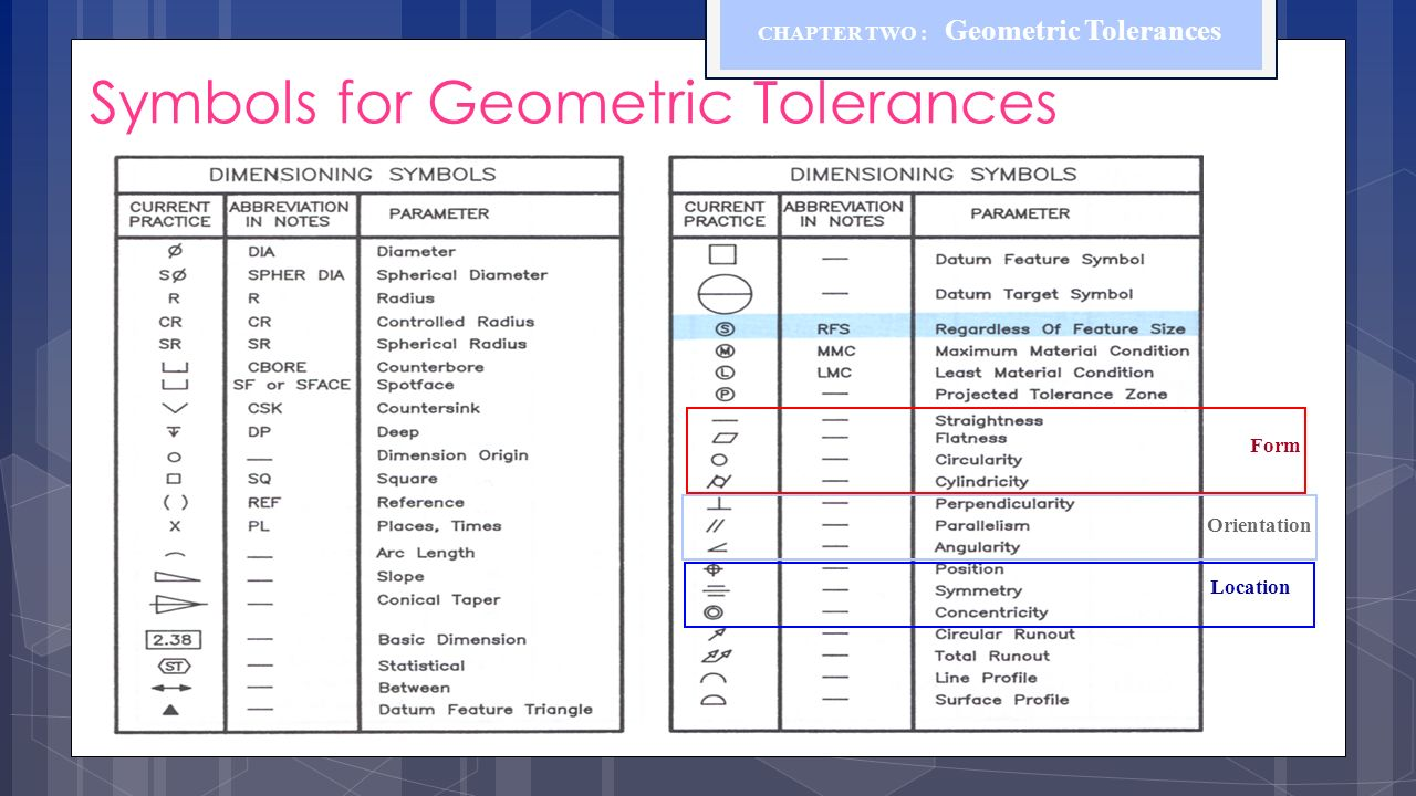 Chapter Two Geometric Tolerances Ppt Video Online Download