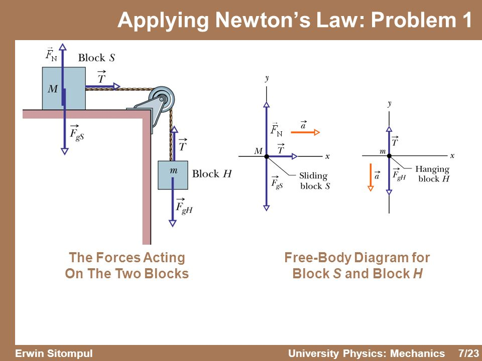 Free Body Diagram Mass On Inclined Plane Wiring Diagram For