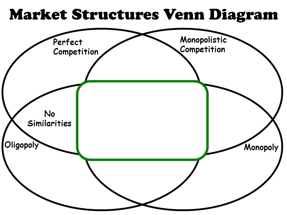 name the market structure s  that it is associated with