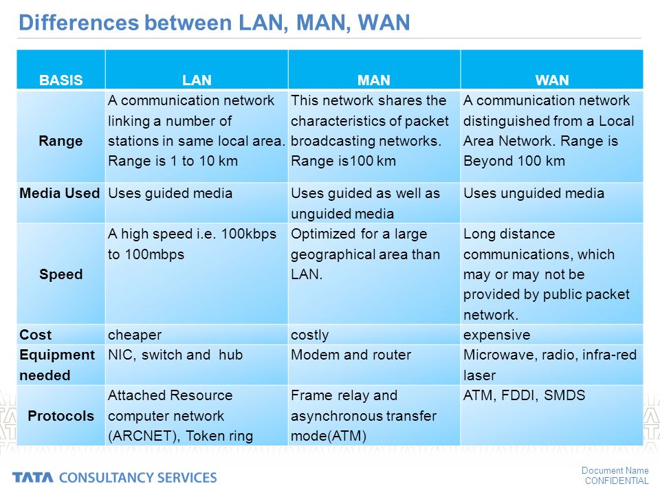 What is lan man can wan networking part 4 youtube.