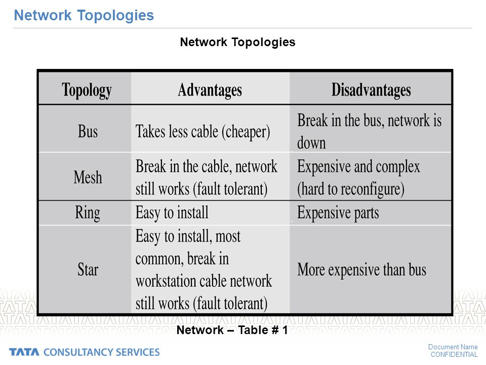 Networking types and topologies ppt download 43 network topologies network topologies network table 1 publicscrutiny Gallery