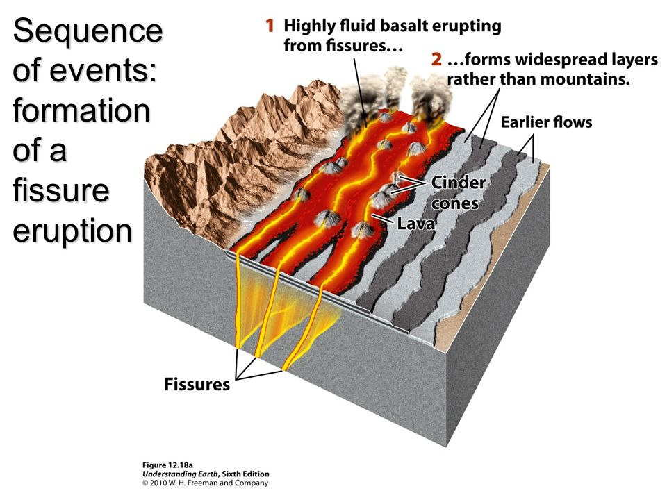 Diagram of a volcano eruption sequence electrical work wiring understanding earth chapter 12 volcanoes grotzinger u2022 jordan ppt rh slideplayer com dormant volcano diagram composite cone volcano diagram ccuart Image collections