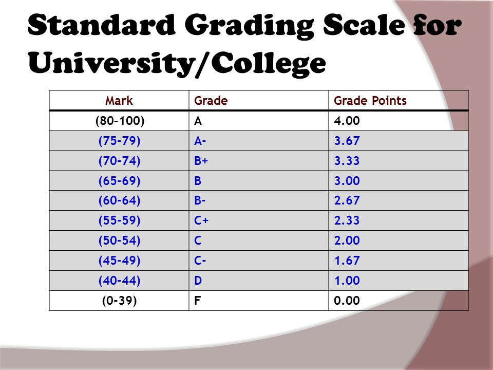 100 point grading scale aviation human factors ahf 2203 ppt 9161