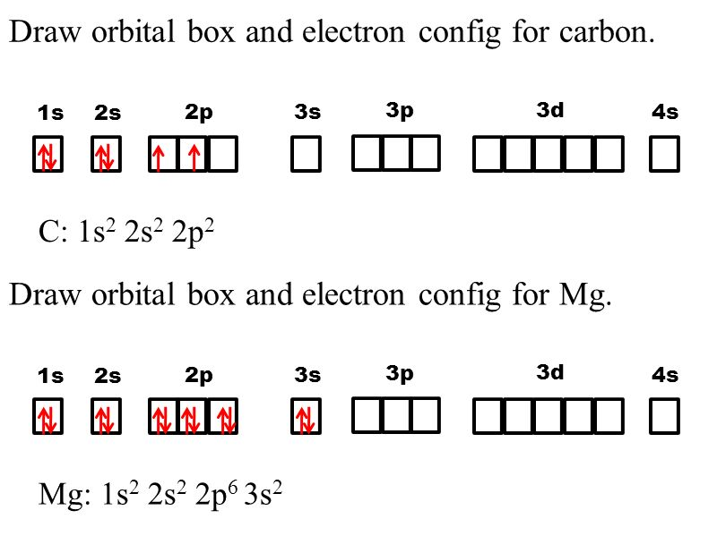 Orbital Box Diagram For Magnesium Ion Introduction To Electrical