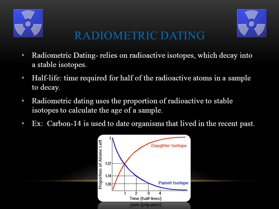 the method of radiocarbon dating was used in india for the first time at