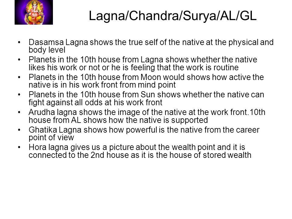 Dasamamsha and Principles - ppt download