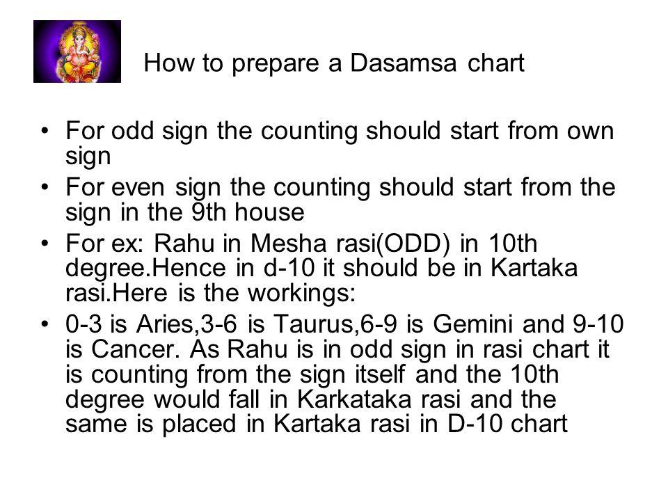 Dasamamsha And Principles Ppt Download