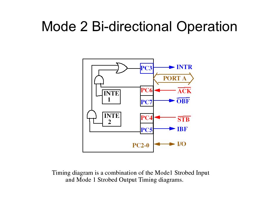 Mode 2 Bi-directional Operation