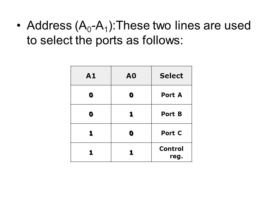 Address (A0-A1):These two lines are used to select the ports as follows: