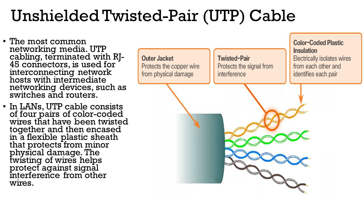 Computer Network And Design Ppt Download Designs Signals Physical Wiring Wires Splices Unshielded Twisted Pair Utp Cable
