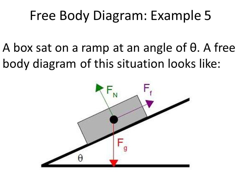 Free Body Diagram Ramp Wiring Diagrams