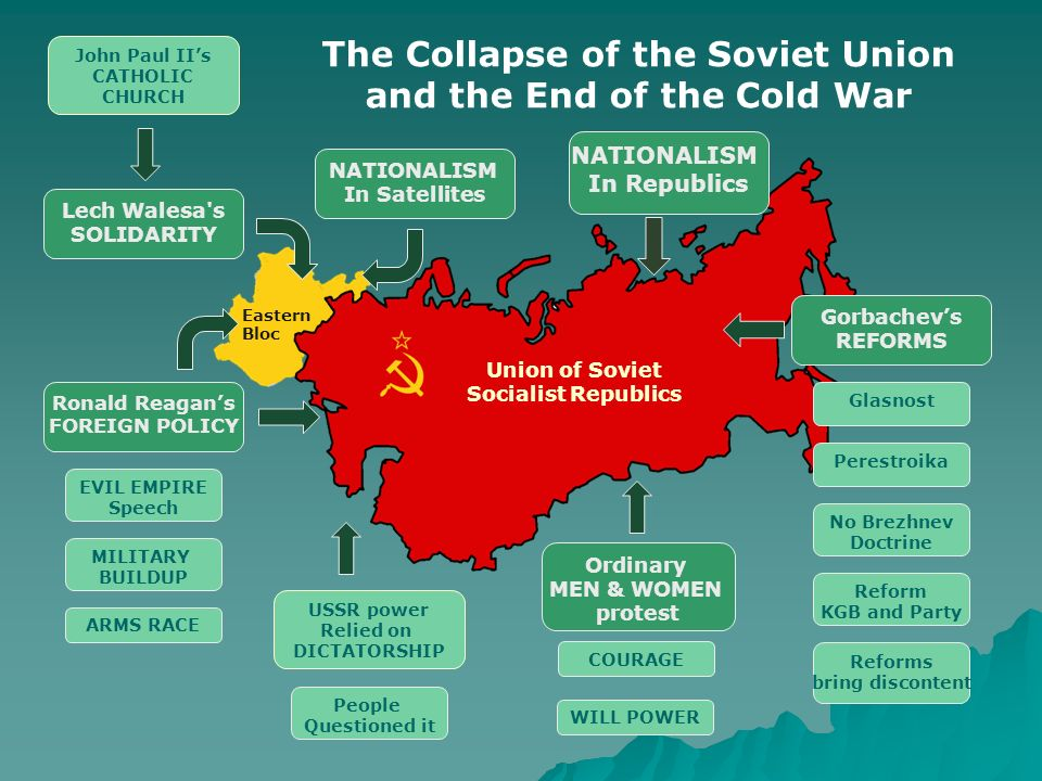 an introduction to the fall of the soviet union after cold war 12 the war ultimately damaged the soviet economy and mikhail gorbachev came to power, his reforms would later contributed to the fall of many events pressured the soviet union to collapse such outside pressures which weakened their economy and undermined the ideology of communism.