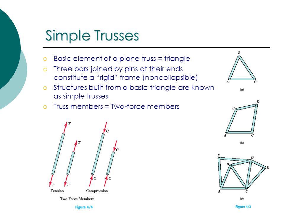 Truss Element Forces
