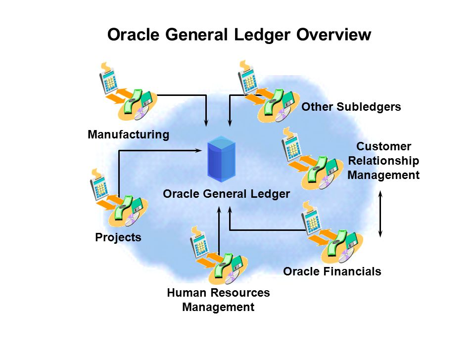 Oracle General Ledger Process Ppt Video Online Download