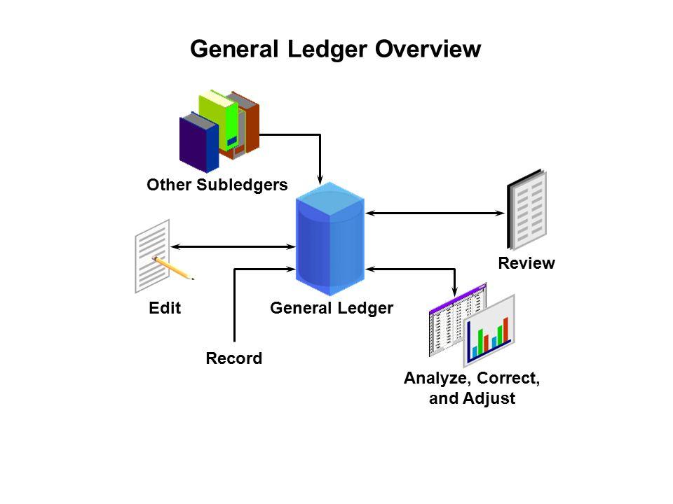 oracle general ledger process ppt video online download procurement process flow diagram general ledger overview