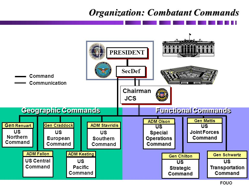 Combatant Commands and the Unified Command Plan - ppt video online