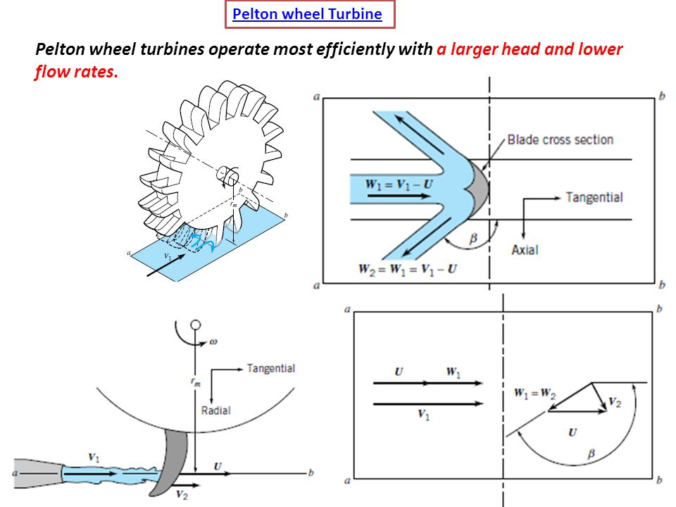 Hydraulic Turbines Ppt Video Online Download