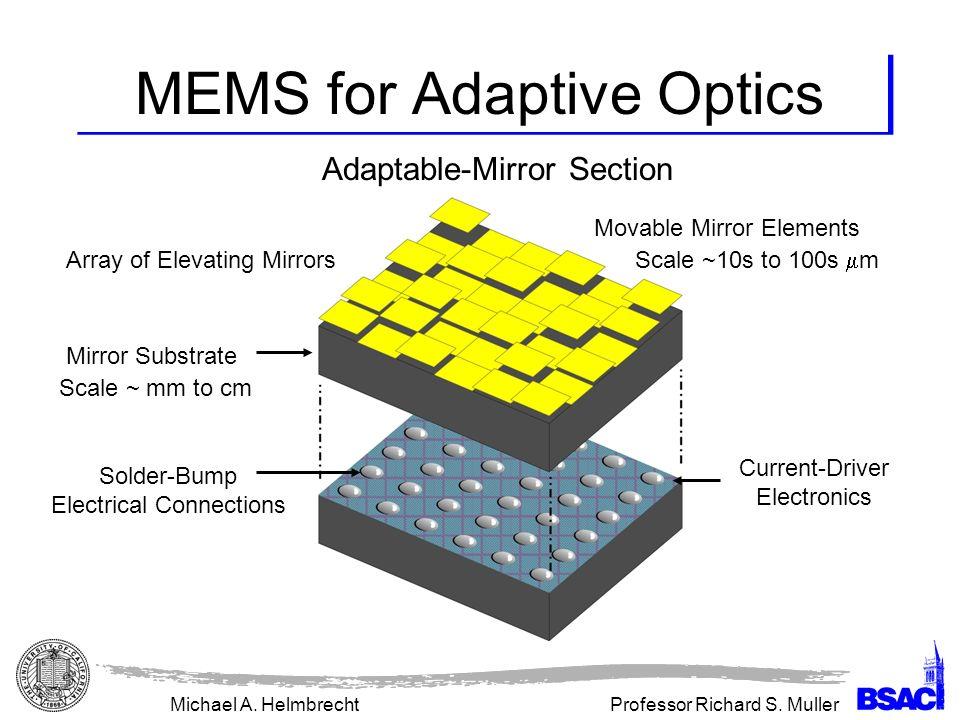 MEMS for Adaptive Optics - ppt download